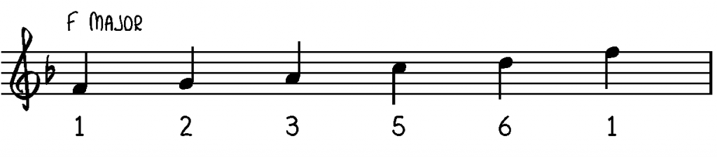 f-major-pentatonic-scale